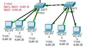 Vlan_exmple_2_floors_2_vlans