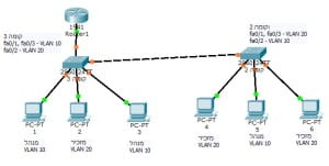 vlan+routing