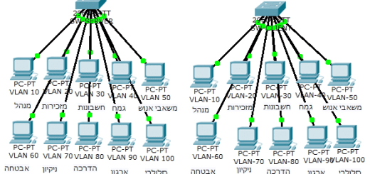 Why do you need VTP