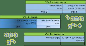 new_tikshuv_plan_2014