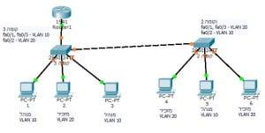vlan+routing