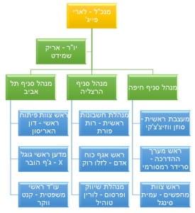 example_Organizational _chart